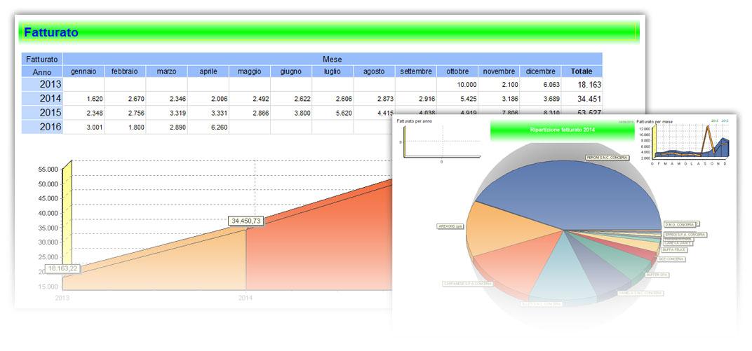 reportistica-programma-contabilita-gestionale-vicenza-padova-verona-veneto