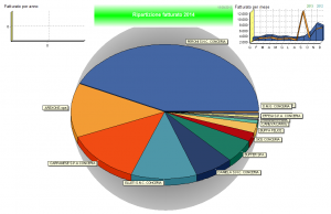statistiche-gestionale-verona-padova-vicenza