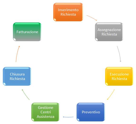 Software gestione assistenza tecnica Vicenza Verona Padova