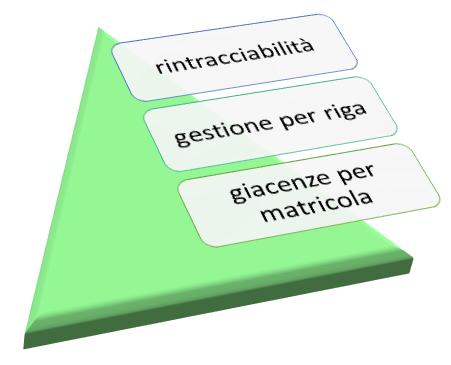 tracciabilita-lotti-e-matricole-vicenza-padova-verona